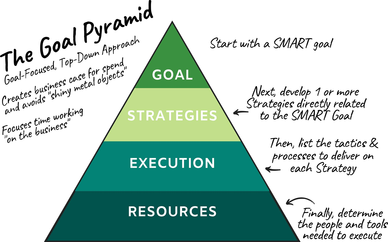 SMART Goal Pyramid image